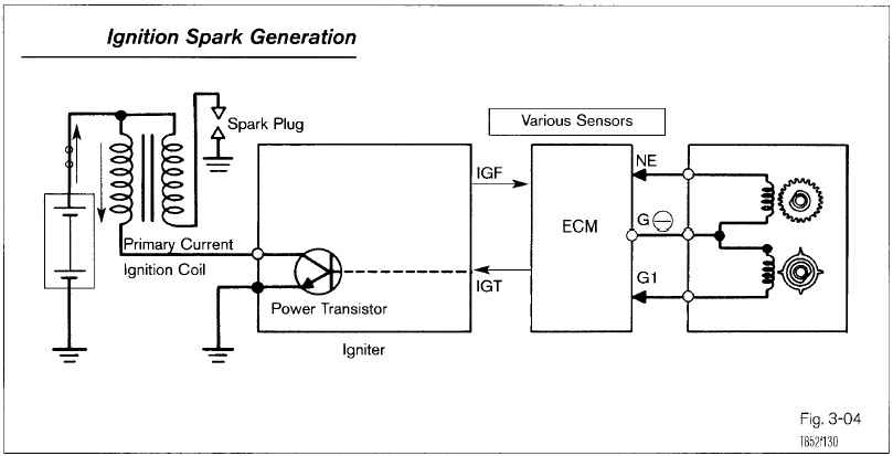 Rotary Engine Ignition Wiring Diagram And Schematics. Source Generic Ignition System. Wiring. Rx7 Spark Plug Wiring Diagram At Scoala.co
