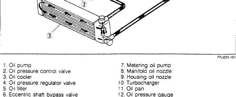 RX7 oil cooler installation Lubricationsystem2